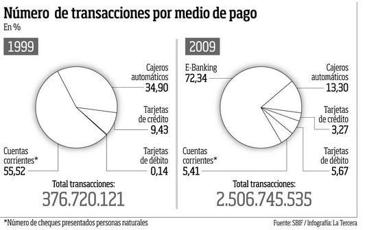 Transacciones por Medio de Pago
